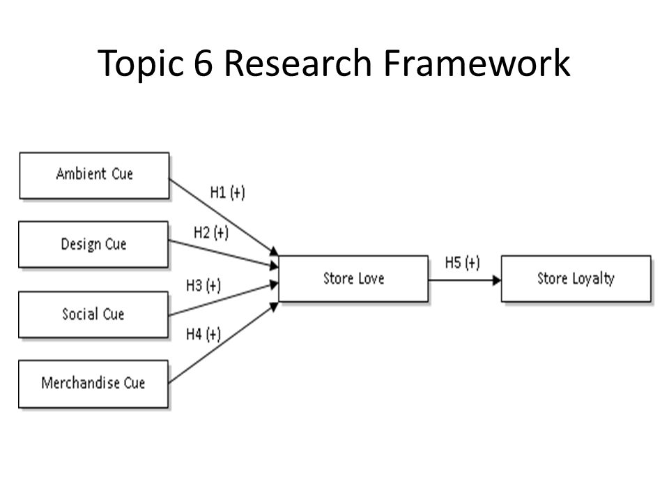 Topic 6 Research Framework