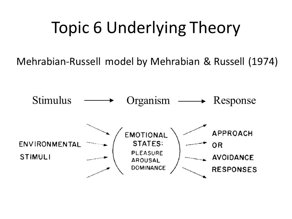 Topic 6 Underlying Theory Stimulus Organism Response Mehrabian-Russell model by Mehrabian & Russell (1974)