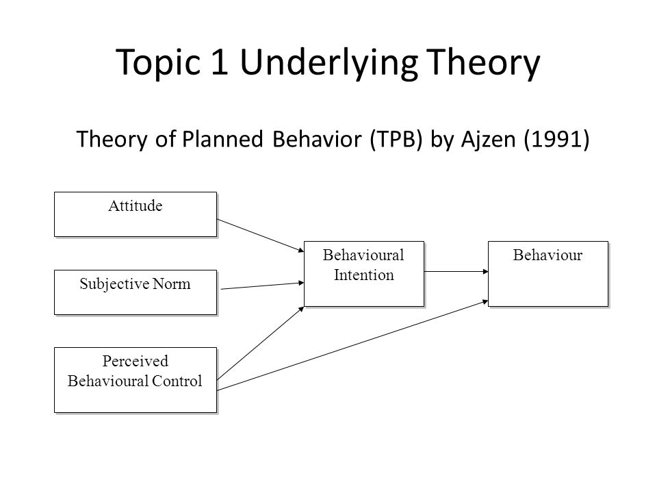 Topic 1 Underlying Theory Theory of Planned Behavior (TPB) by Ajzen (1991) Attitude Subjective Norm Subjective Norm Behaviour Perceived Behavioural Control Perceived Behavioural Control Behavioural Intention Behavioural Intention