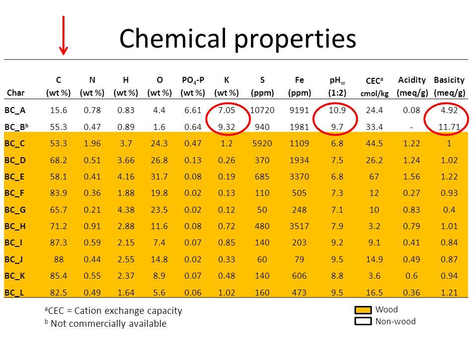 Char C (wt %) N (wt %) H (wt %) O (wt %) PO 4 -P (wt %) K (wt %) S (ppm) Fe (ppm) pH w (1:2) CEC a cmol/kg Acidity (meq/g) Basicity (meq/g) BC_A15.60.