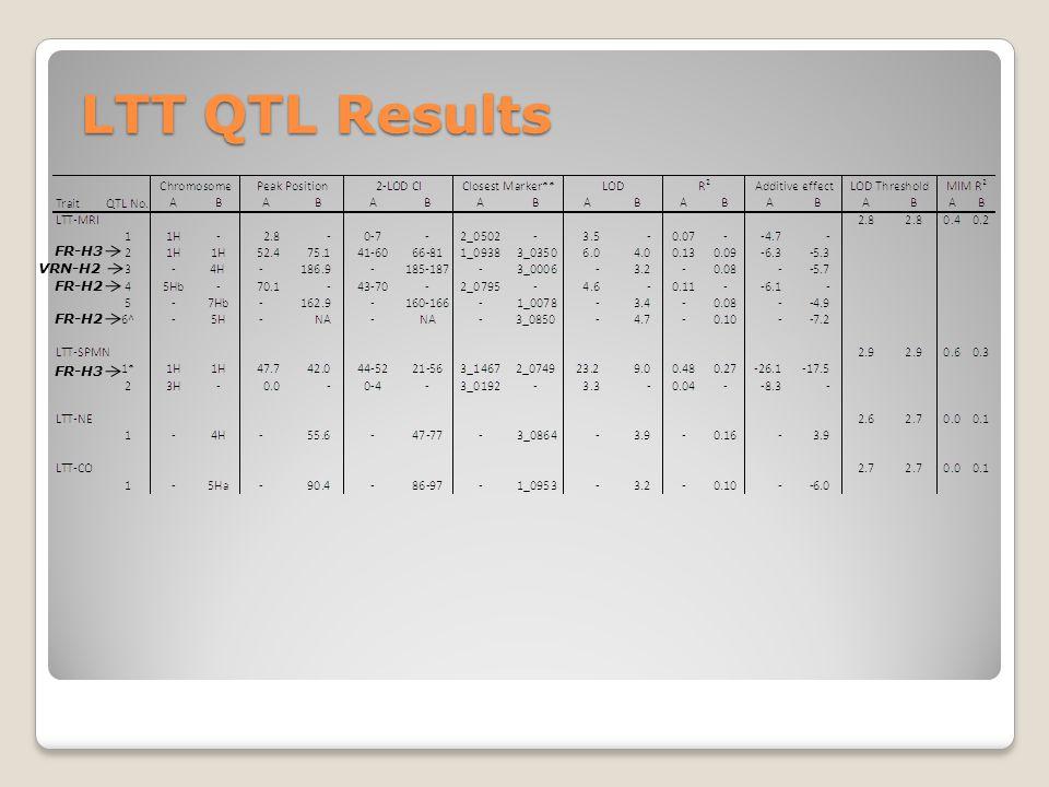 LTT QTL Results FR-H3 FR-H2 VRN-H2