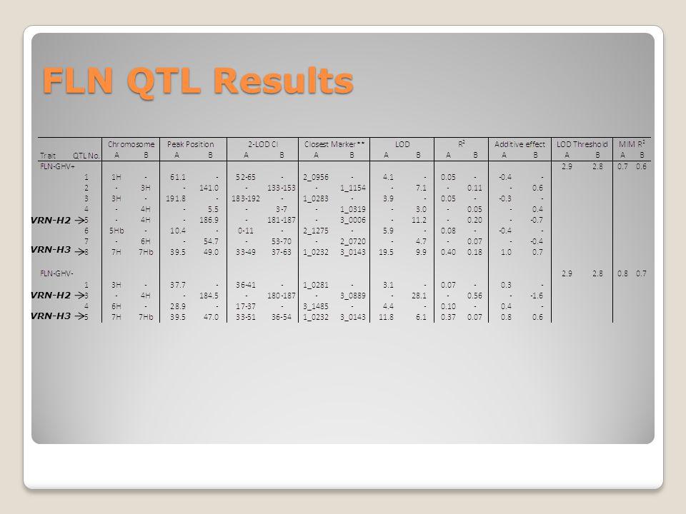 FLN QTL Results VRN-H2 VRN-H3 VRN-H2
