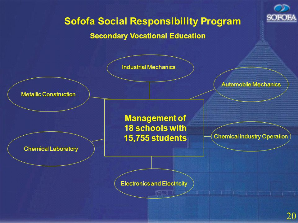 19 Sofofa Social Responsibility Program Bolster the competitiveness of Chilean industry Contribute to the continued development of the country Promote adoption of CSR in business CSR Seminars Skills Training Inmate Rehabilitation Human Resources Disability Training Sofofa Social Responsibility Award CSR in SMEs Housing Education Health and Social Insurance Events