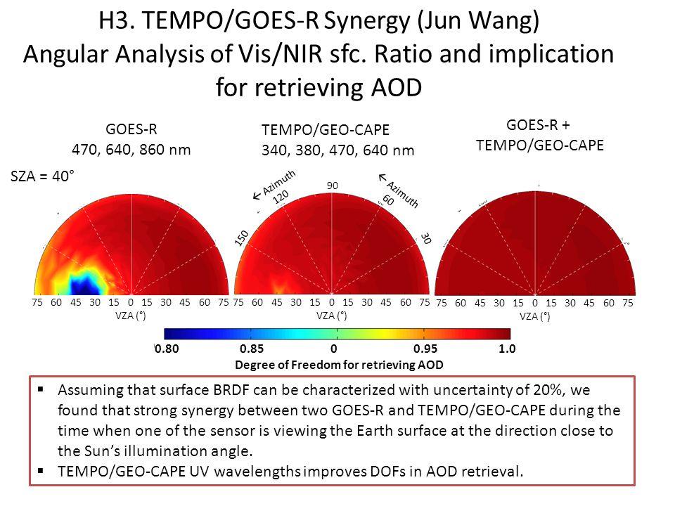 H3. TEMPO/GOES-R Synergy (Jun Wang) Angular Analysis of Vis/NIR sfc.