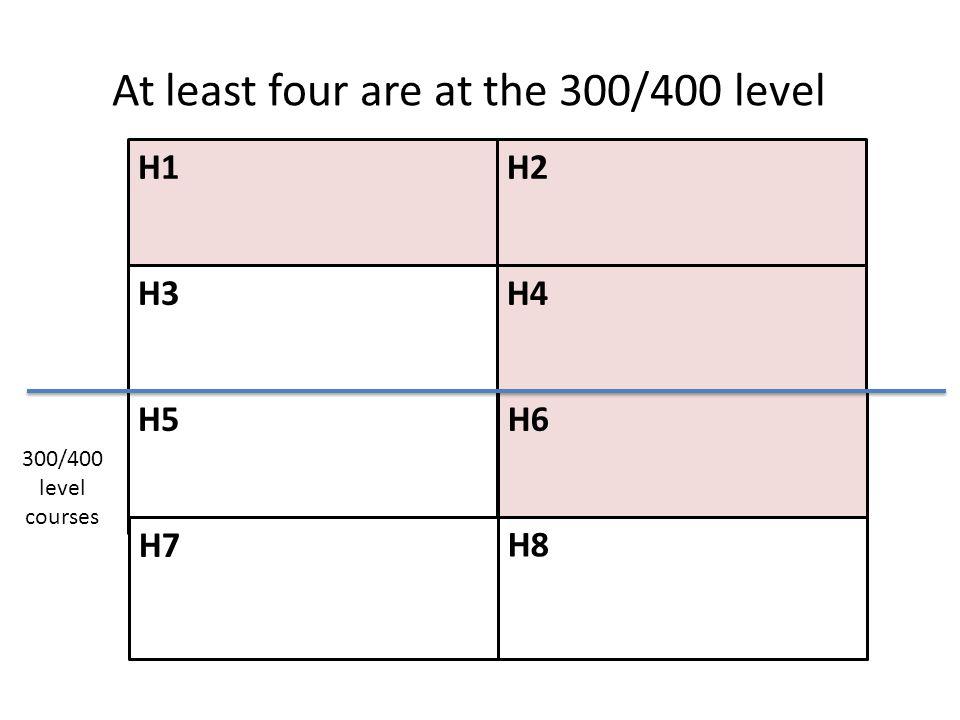 H1H2 H4 H6 H3 H5 H7 H8 At least four are at the 300/400 level 300/400 level courses
