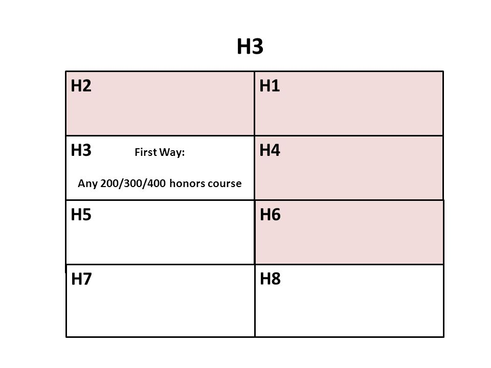 H2H1 H4 H6 H3 First Way: Any 200/300/400 honors course H5 H7 H8 H3