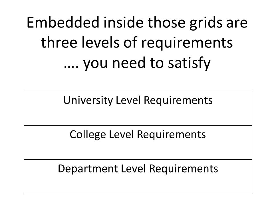 Embedded inside those grids are three levels of requirements ….