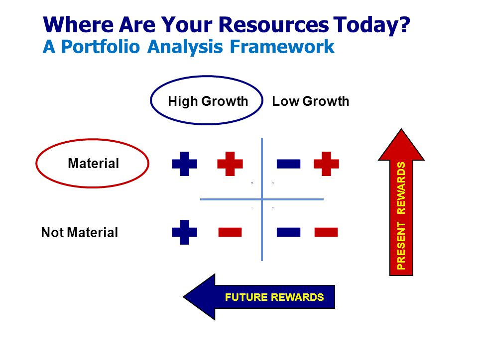 Where Are Your Resources Today? A Portfolio Analysis Framework High GrowthLow Growth Material Not Material PRESENT REWARDS FUTURE REWARDS A BC D