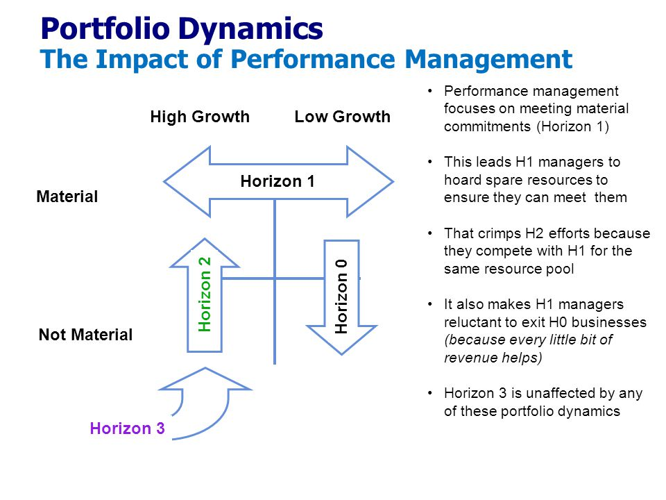 High GrowthLow Growth Material Not Material Horizon 2 Horizon 1 Horizon 3 Horizon 0 Portfolio Dynamics The Impact of Performance Management Performance management focuses on meeting material commitments (Horizon 1) This leads H1 managers to hoard spare resources to ensure they can meet them That crimps H2 efforts because they compete with H1 for the same resource pool It also makes H1 managers reluctant to exit H0 businesses (because every little bit of revenue helps) Horizon 3 is unaffected by any of these portfolio dynamics