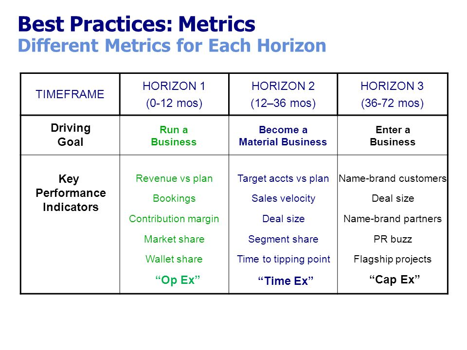 Best Practices: Metrics Different Metrics for Each Horizon TIMEFRAME HORIZON 1 (0-12 mos) HORIZON 2 (12–36 mos) HORIZON 3 (36-72 mos) Enter a Business Run a Business Become a Material Business Driving Goal Key Performance Indicators Revenue vs plan Bookings Contribution margin Market share Wallet share Target accts vs plan Sales velocity Deal size Segment share Time to tipping point Name-brand customers Deal size Name-brand partners PR buzz Flagship projects Cap Ex Op Ex Time Ex