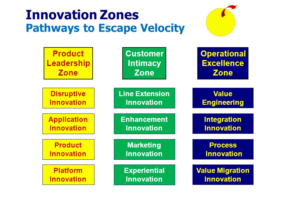 Product Leadership Zone Operational Excellence Zone Customer Intimacy Zone Innovation Zones Pathways to Escape Velocity Disruptive Innovation Application Innovation Product Innovation Platform Innovation Experiential Innovation Line Extension Innovation Enhancement Innovation Marketing Innovation Process Innovation Integration Innovation Value Engineering Value Migration Innovation