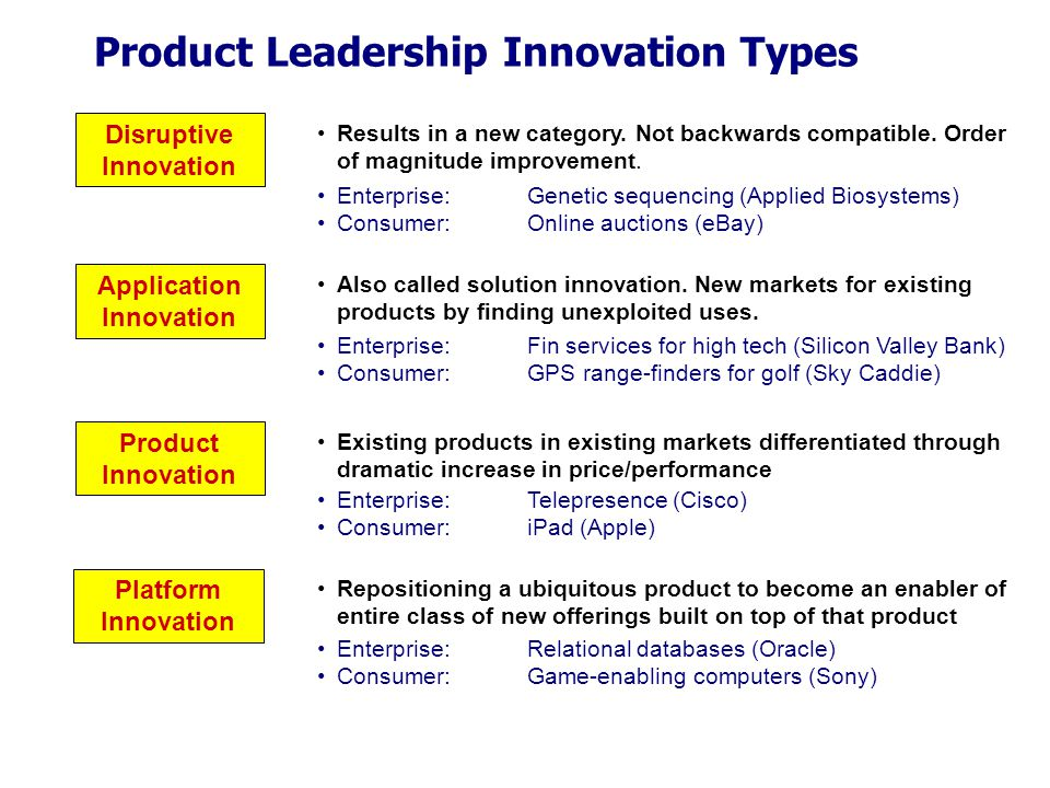 Product Leadership Innovation Types Disruptive Innovation Application Innovation Product Innovation Platform Innovation Results in a new category.