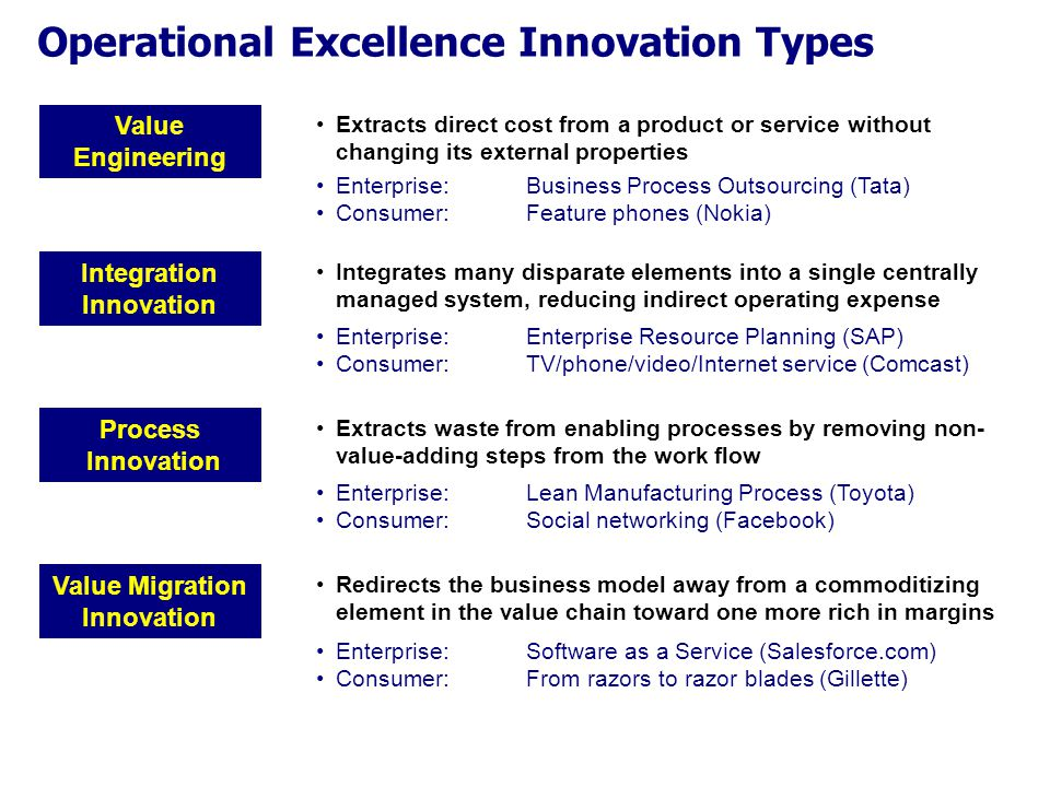 Operational Excellence Innovation Types Process Innovation Integration Innovation Value Engineering Value Migration Innovation Extracts waste from enabling processes by removing non- value-adding steps from the work flow Redirects the business model away from a commoditizing element in the value chain toward one more rich in margins Integrates many disparate elements into a single centrally managed system, reducing indirect operating expense Extracts direct cost from a product or service without changing its external properties Enterprise: Business Process Outsourcing (Tata) Consumer:Feature phones (Nokia) Enterprise: Enterprise Resource Planning (SAP) Consumer:TV/phone/video/Internet service (Comcast) Enterprise: Lean Manufacturing Process (Toyota) Consumer:Social networking (Facebook) Enterprise: Software as a Service (Salesforce.com) Consumer:From razors to razor blades (Gillette)