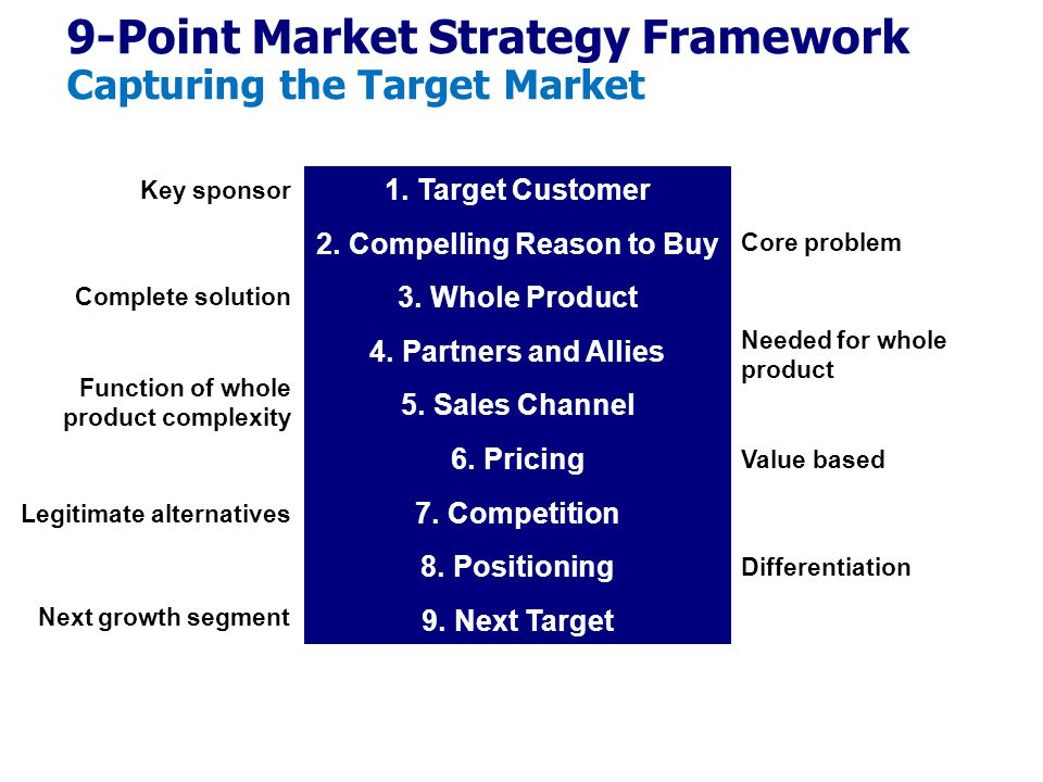 1.Target Customer 2.Compelling Reason to Buy 3.Whole Product 4.Partners and Allies 5.Sales Channel 6.Pricing 7.Competition 8.Positioning 9.Next Target