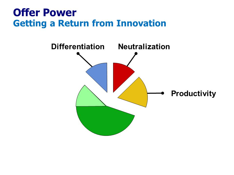Offer Power Getting a Return from Innovation DifferentiationNeutralization Productivity
