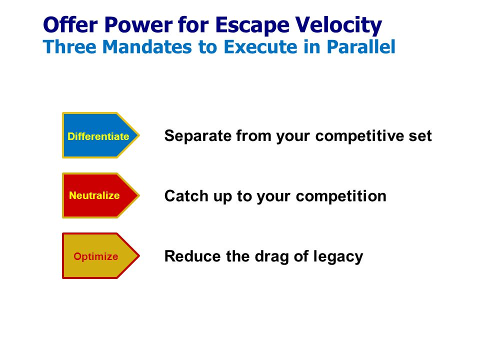 Offer Power for Escape Velocity Three Mandates to Execute in Parallel Reduce the drag of legacy Catch up to your competition Separate from your competitive set Differentiate Neutralize Optimize