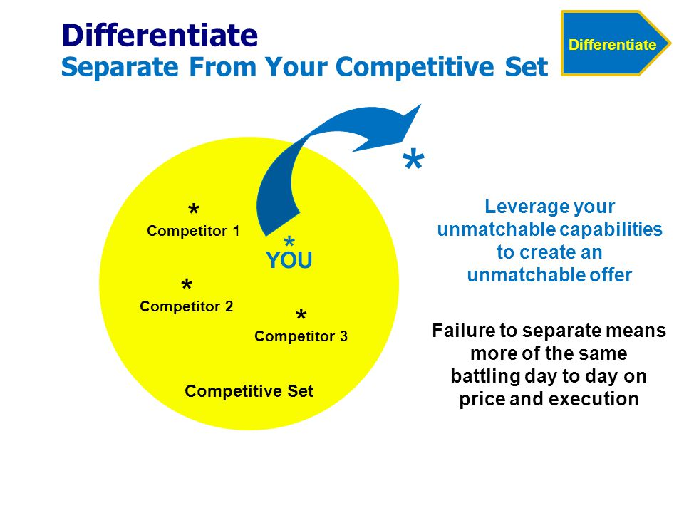 Competitor 2 * Competitor 1 * Competitor 3 * YOU * * Competitive Set Failure to separate means more of the same battling day to day on price and execution Leverage your unmatchable capabilities to create an unmatchable offer Differentiate Separate From Your Competitive Set Differentiate