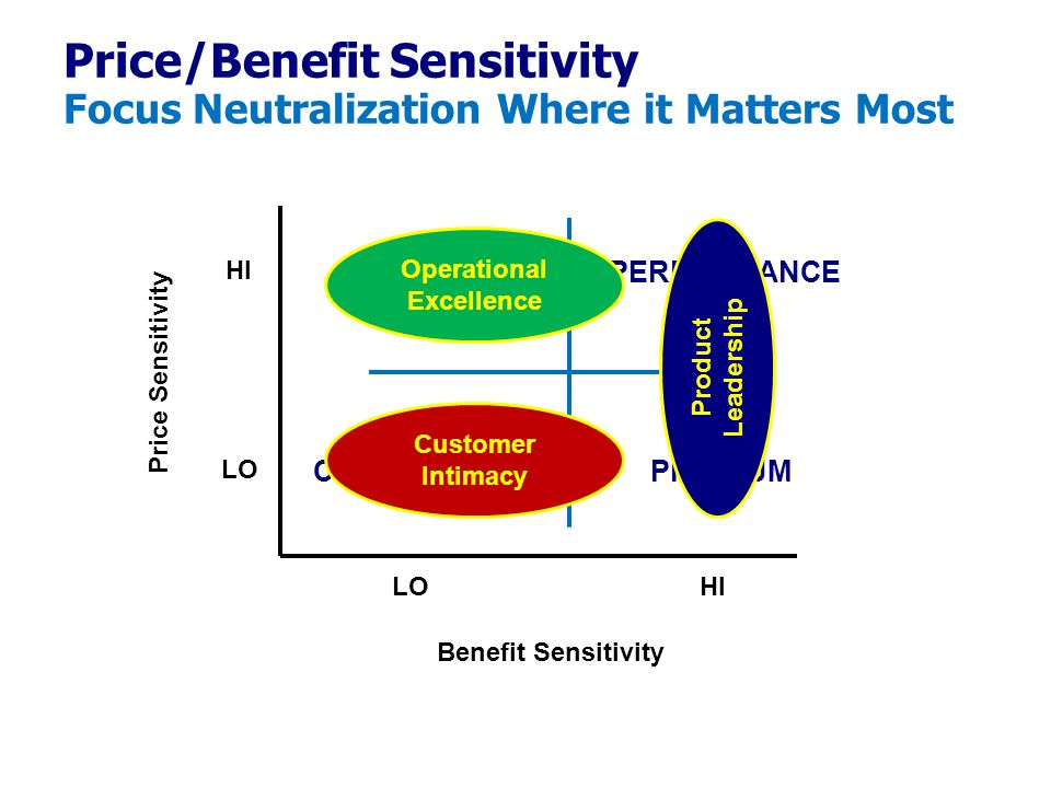 Price/Benefit Sensitivity Focus Neutralization Where it Matters Most Price Sensitivity Benefit Sensitivity HI LO PREMIUM PERFORMANCECOST CONVENIENCE Product Leadership Customer Intimacy Operational Excellence