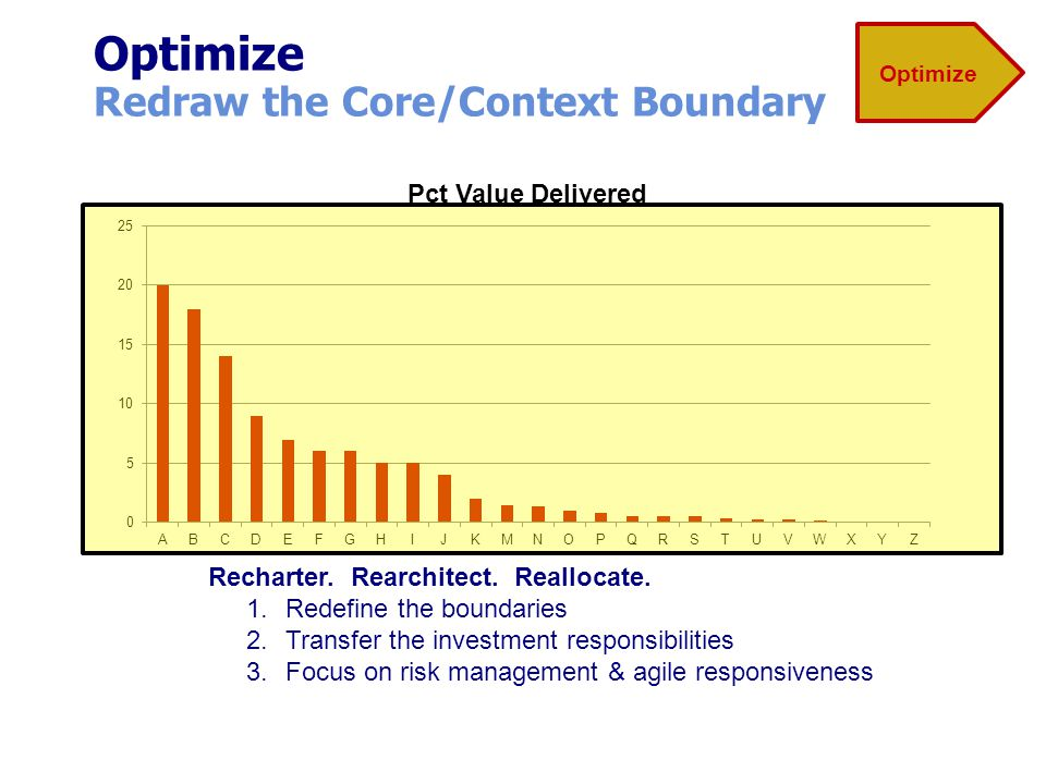 Optimize Redraw the Core/Context Boundary Recharter. Rearchitect. Reallocate. 1.Redefine the boundaries 2.Transfer the investment responsibilities 3.F