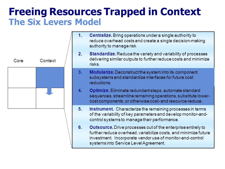 CoreContext Freeing Resources Trapped in Context The Six Levers Model 1.Centralize. Bring operations under a single authority to reduce overhead costs