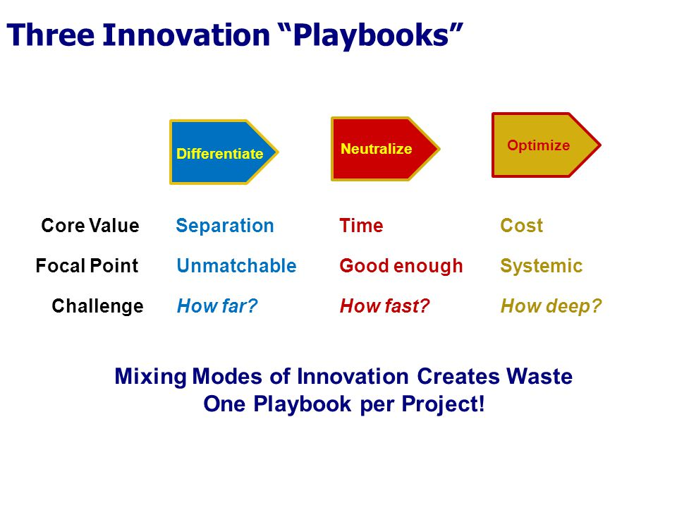 "Three Innovation ""Playbooks"" SeparationTimeCost UnmatchableGood enoughSystemic Mixing Modes of Innovation Creates Waste One Playbook per Project! How"