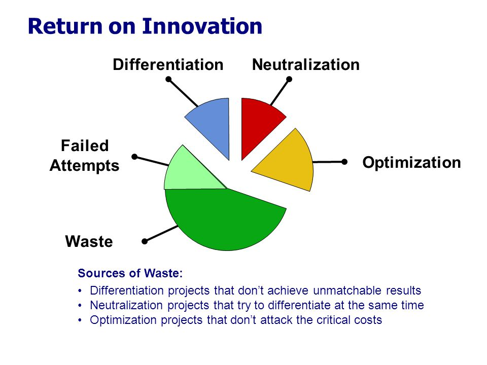 Failed Attempts Waste Differentiation projects that don't achieve unmatchable results Neutralization projects that try to differentiate at the same time Optimization projects that don't attack the critical costs Sources of Waste: Return on Innovation DifferentiationNeutralization Optimization