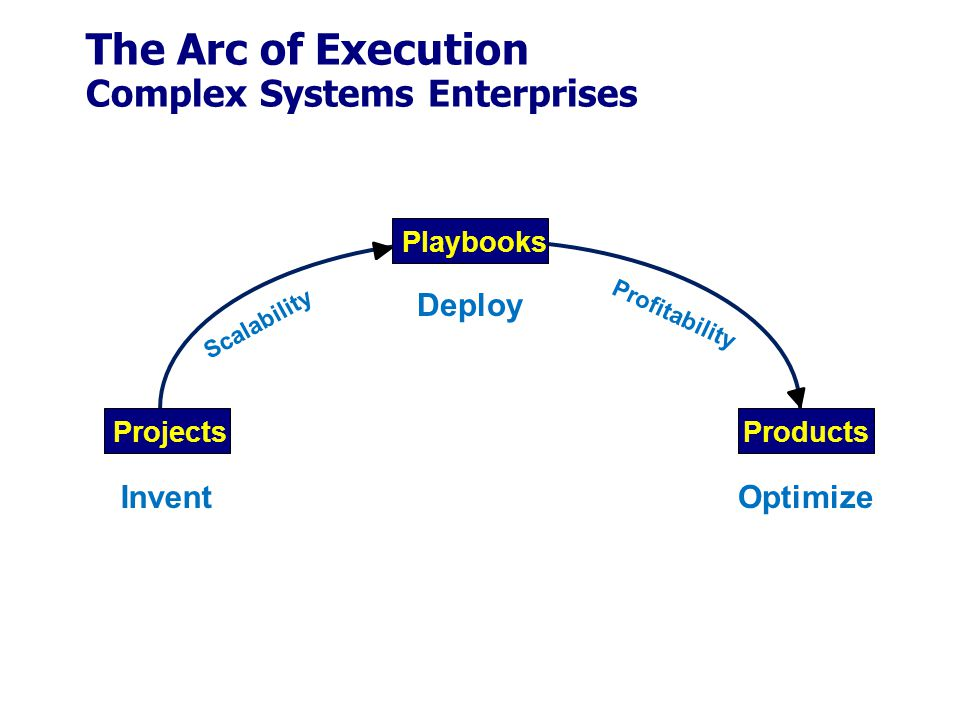 The Arc of Execution Complex Systems Enterprises Playbooks ProjectsProducts Invent Deploy Optimize Profitability Scalability
