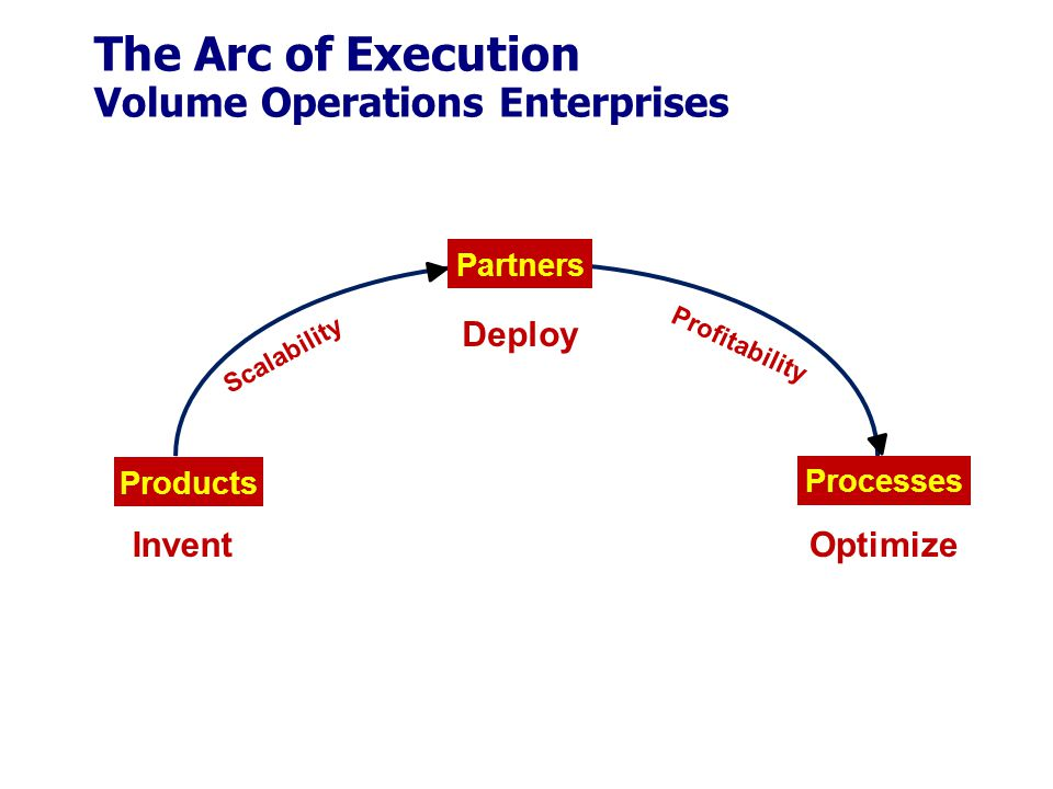 The Arc of Execution Volume Operations Enterprises Partners Products Processes Invent Deploy Optimize Profitability Scalability
