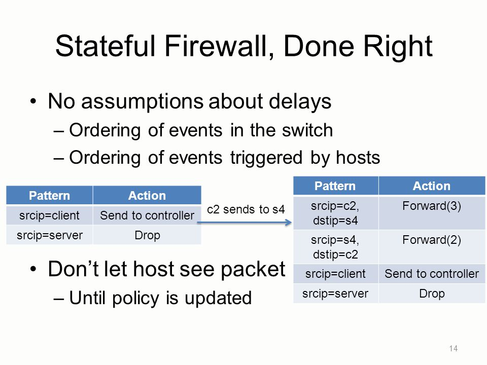 Stateful Firewall, Done Right No assumptions about delays –Ordering of events in the switch –Ordering of events triggered by hosts Don't let host see packet –Until policy is updated 14 PatternAction srcip=clientSend to controller srcip=serverDrop c2 sends to s4 PatternAction srcip=c2, dstip=s4 Forward(3) srcip=s4, dstip=c2 Forward(2) srcip=clientSend to controller srcip=serverDrop