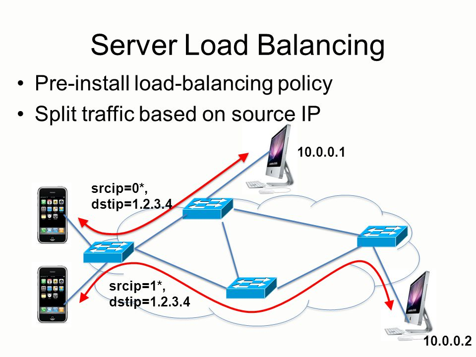 Server Load Balancing Pre-install load-balancing policy Split traffic based on source IP srcip=0*, dstip=1.2.3.4 srcip=1*, dstip=1.2.3.4 10.0.0.1 10.0.0.2