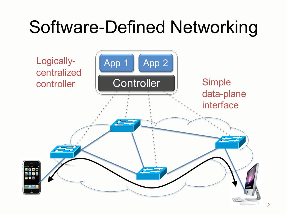 Software-Defined Networking 2 Controller App 1 App 2 Logically- centralized controller Simple data-plane interface