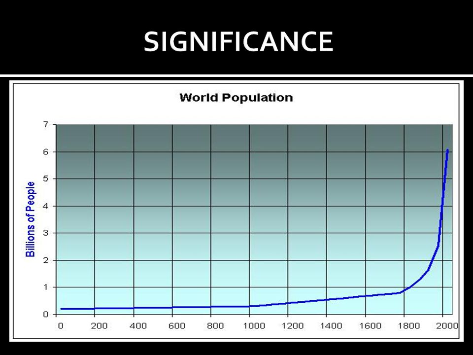  The worlds population is expected to rise from 6.9 to 9.3 billion until 2050.