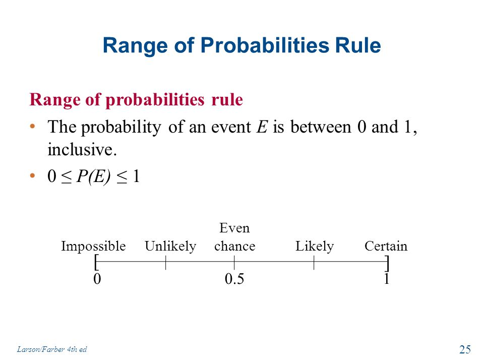 Range of Probabilities Rule Range of probabilities rule The probability of an event E is between 0 and 1, inclusive.