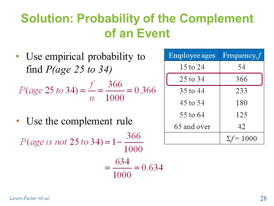 Solution: Probability of the Complement of an Event Use empirical probability to find P(age 25 to 34) Larson/Farber 4th ed 28 Employee agesFrequency, f 15 to 2454 25 to 34366 35 to 44233 45 to 54180 55 to 64125 65 and over42 Σf = 1000 Use the complement rule