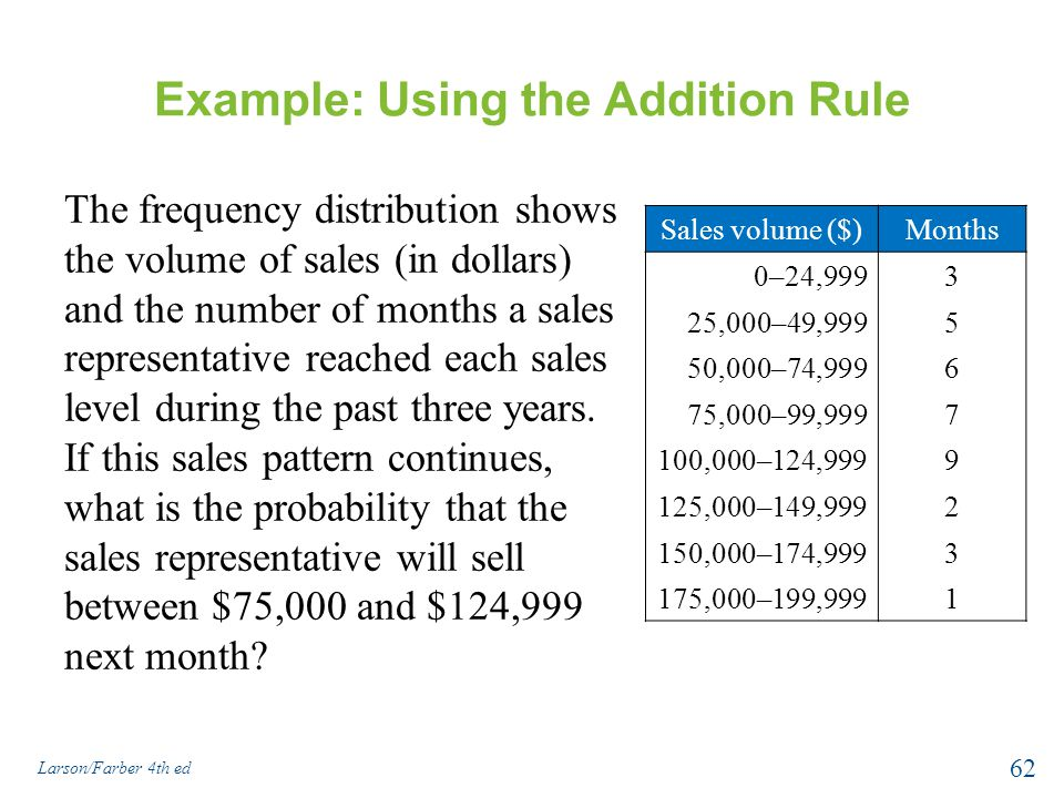 Example: Using the Addition Rule The frequency distribution shows the volume of sales (in dollars) and the number of months a sales representative reached each sales level during the past three years.