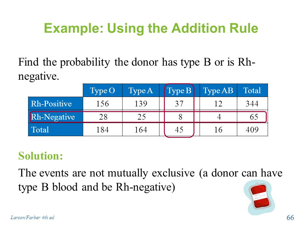 Example: Using the Addition Rule Find the probability the donor has type B or is Rh- negative.