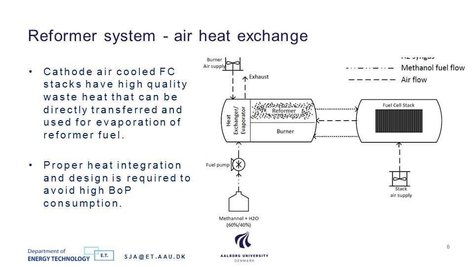 Individual system components are characterized ex-situ, such that fuel cell stack and reformer system behaviour can be separated.