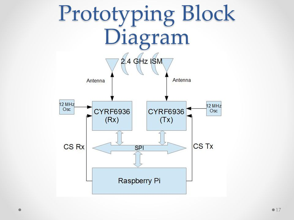 Prototyping Block Diagram 17