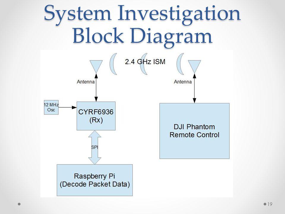 System Investigation Block Diagram 19