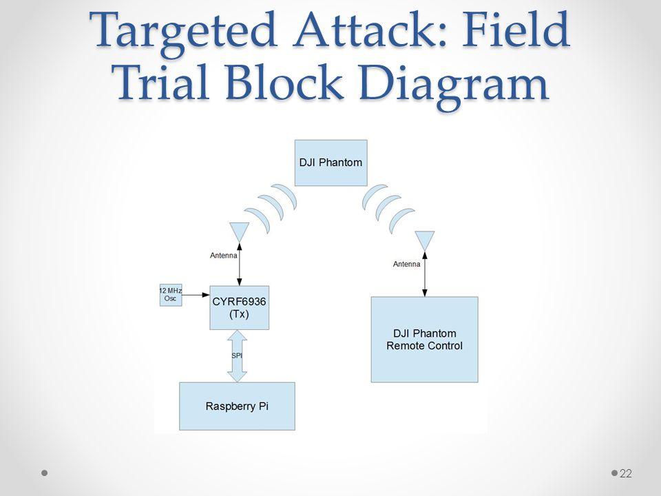 Targeted Attack: Field Trial Block Diagram 22