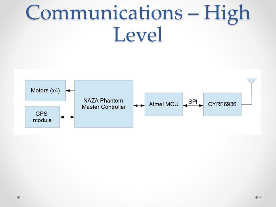 Communications – High Level 8