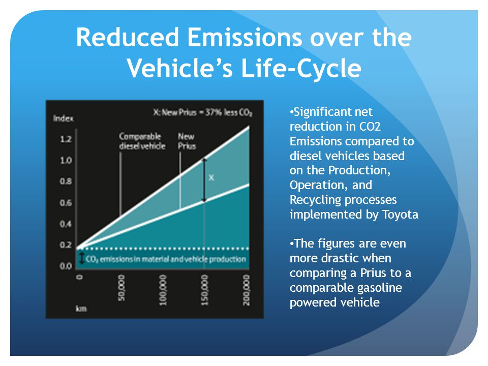 Reduced Emissions over the Vehicle's Life-Cycle Significant net reduction in CO2 Emissions compared to diesel vehicles based on the Production, Operation, and Recycling processes implemented by Toyota The figures are even more drastic when comparing a Prius to a comparable gasoline powered vehicle