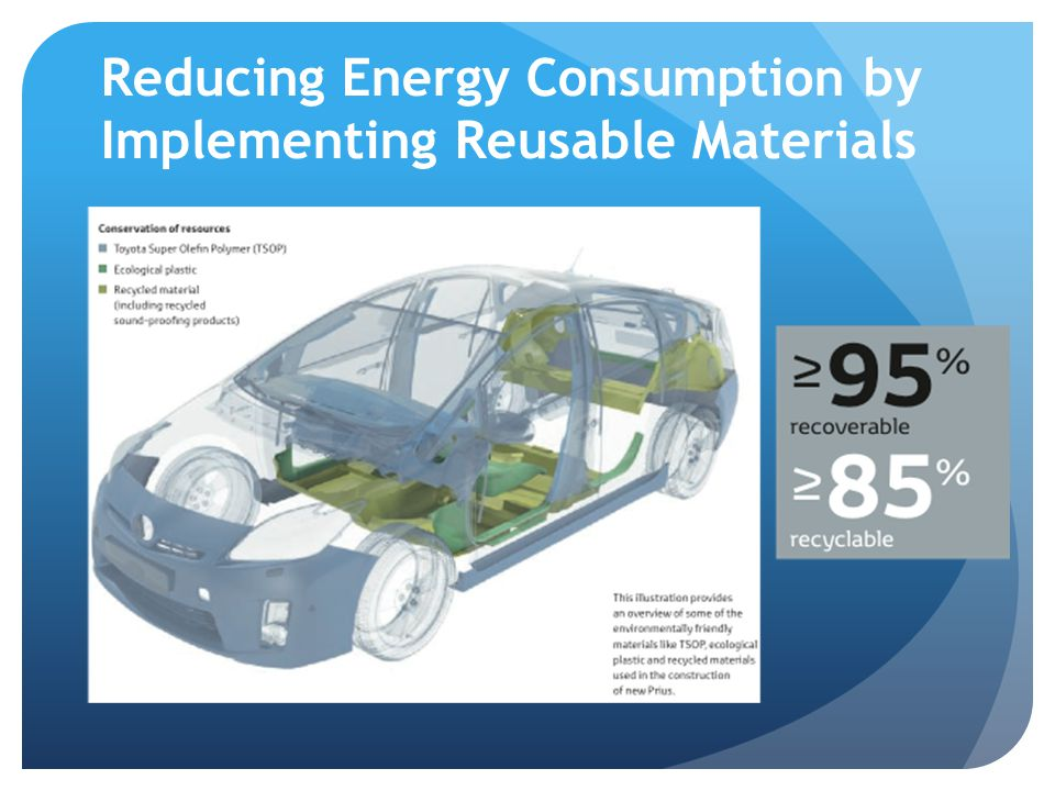 Reducing Energy Consumption by Implementing Reusable Materials