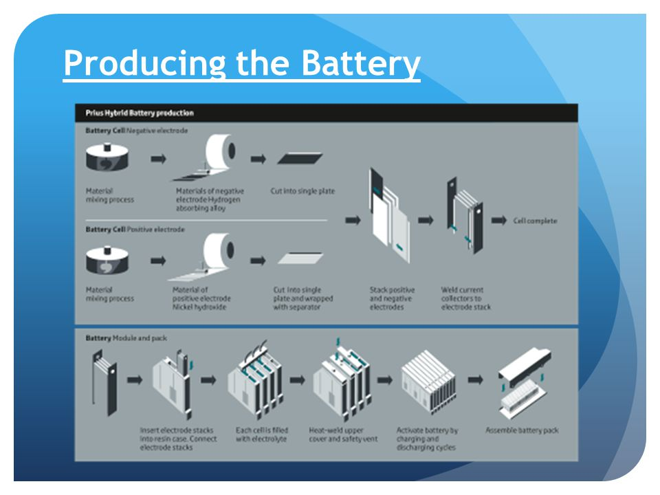 Producing the Battery
