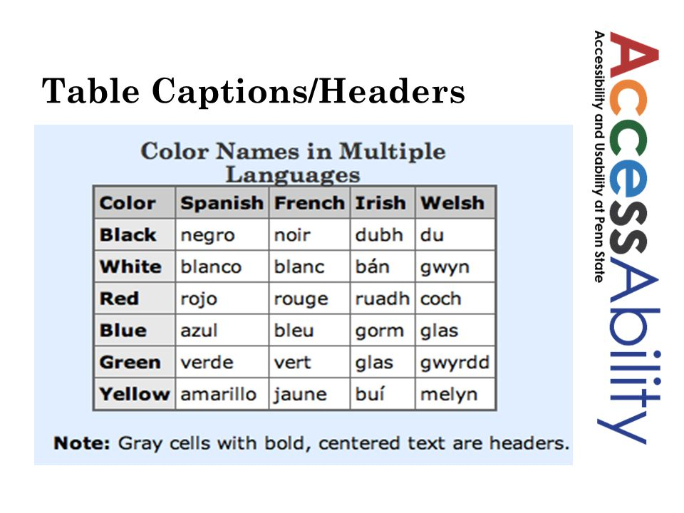 Table Captions/Headers