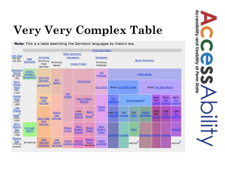 Very Very Complex Table