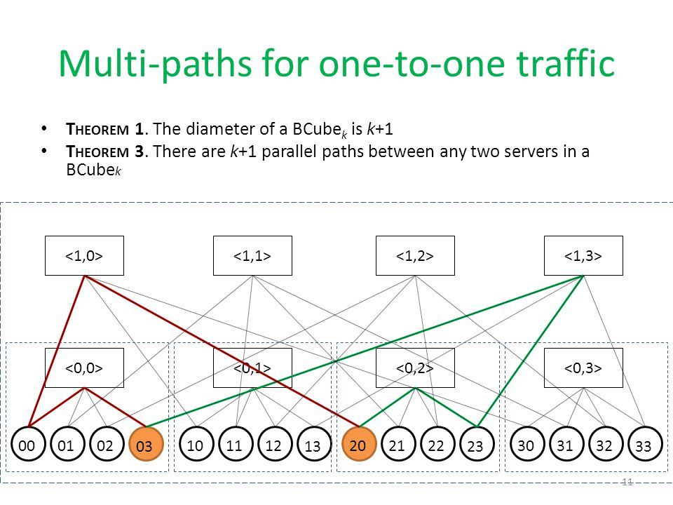 Multi-paths for one-to-one traffic T HEOREM 1. The diameter of a BCube k is k+1 T HEOREM 3. There are k+1 parallel paths between any two servers in a