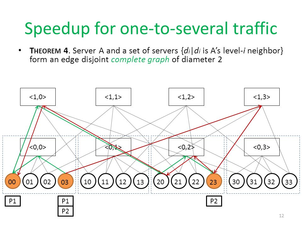 Speedup for one-to-several traffic T HEOREM 4. Server A and a set of servers {d i |d i is A's level-i neighbor} form an edge disjoint complete graph o