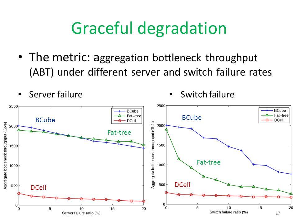 Graceful degradation Server failure Switch failure BCube DCell Fat-tree BCube Fat-tree 17 The metric: a ggregation bottleneck throughput (ABT) under d
