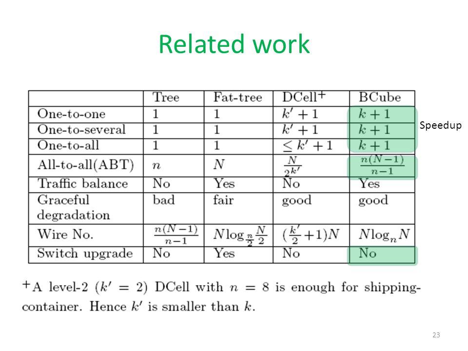 Related work 23 Speedup